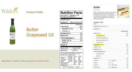 butter compare